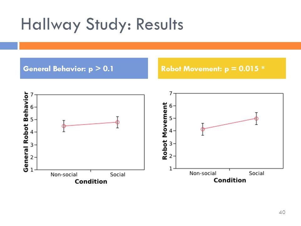 Hallway Study: Results General Behavior: p > 0.1Robot Movement: p = 0.015 * 40