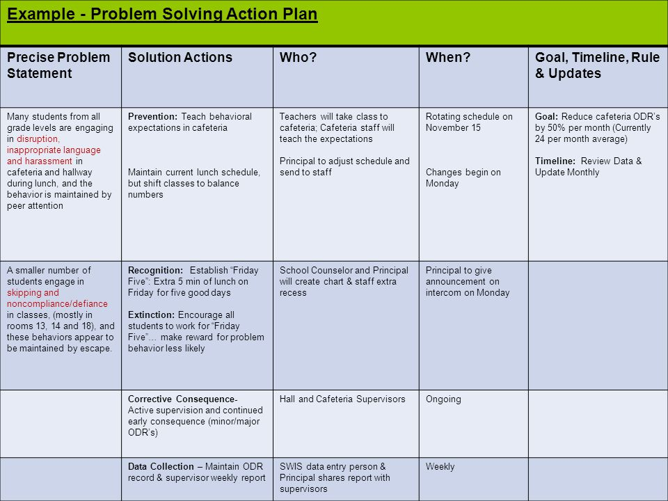 Example - Problem Solving Action Plan Precise Problem Statement Solution ActionsWho When Goal, Timeline, Rule & Updates Many students from all grade levels are engaging in disruption, inappropriate language and harassment in cafeteria and hallway during lunch, and the behavior is maintained by peer attention Prevention: Teach behavioral expectations in cafeteria Maintain current lunch schedule, but shift classes to balance numbers Teachers will take class to cafeteria; Cafeteria staff will teach the expectations Principal to adjust schedule and send to staff Rotating schedule on November 15 Changes begin on Monday Goal: Reduce cafeteria ODR's by 50% per month (Currently 24 per month average) Timeline: Review Data & Update Monthly A smaller number of students engage in skipping and noncompliance/defiance in classes, (mostly in rooms 13, 14 and 18), and these behaviors appear to be maintained by escape.