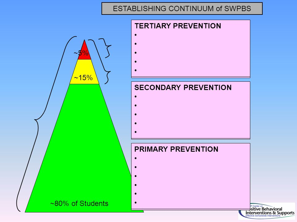 ~80% of Students ~15% ~5% ESTABLISHING CONTINUUM of SWPBS SECONDARY PREVENTION Check in/out Targeted social skills instruction Peer-based supports Social skills club TERTIARY PREVENTION Function-based support Wraparound Person-centered planning PRIMARY PREVENTION Teach SW expectations Proactive SW discipline Positive reinforcement Effective instruction Parent engagement SECONDARY PREVENTION TERTIARY PREVENTION PRIMARY PREVENTION