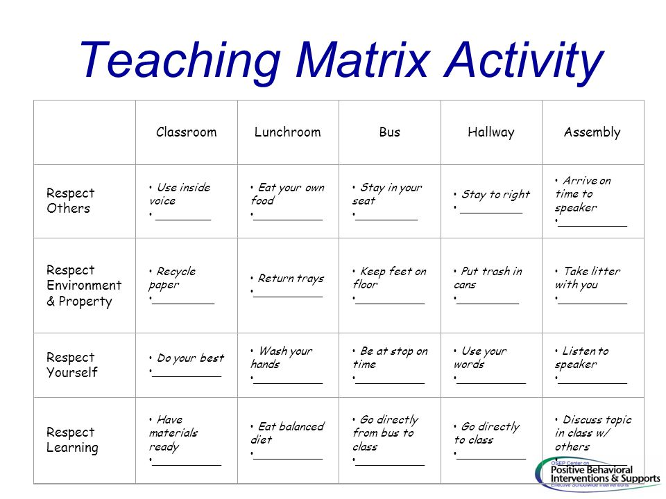 Teaching Matrix Activity ClassroomLunchroomBusHallwayAssembly Respect Others Use inside voice ________ Eat your own food __________ Stay in your seat _________ Stay to right _________ Arrive on time to speaker __________ Respect Environment & Property Recycle paper _________ Return trays __________ Keep feet on floor __________ Put trash in cans _________ Take litter with you __________ Respect Yourself Do your best __________ Wash your hands __________ Be at stop on time __________ Use your words __________ Listen to speaker __________ Respect Learning Have materials ready __________ Eat balanced diet __________ Go directly from bus to class __________ Go directly to class __________ Discuss topic in class w/ others __________