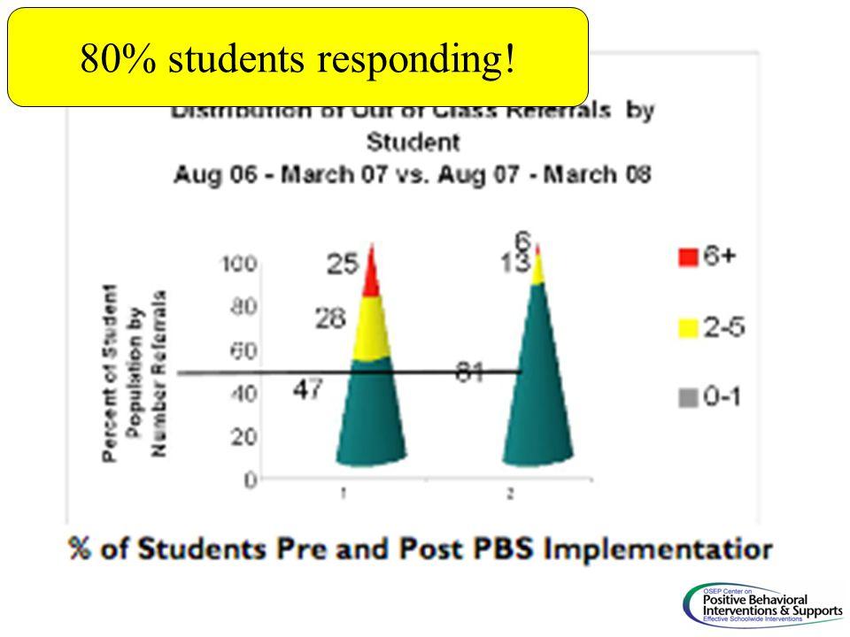 80% students responding!