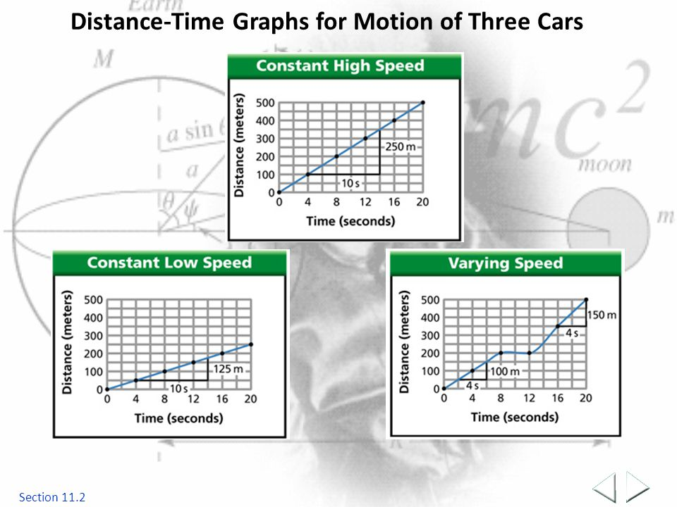 Distance-Time Graphs for Motion of Three Cars Section 11.2