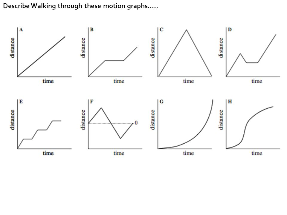 Describe Walking through these motion graphs…..
