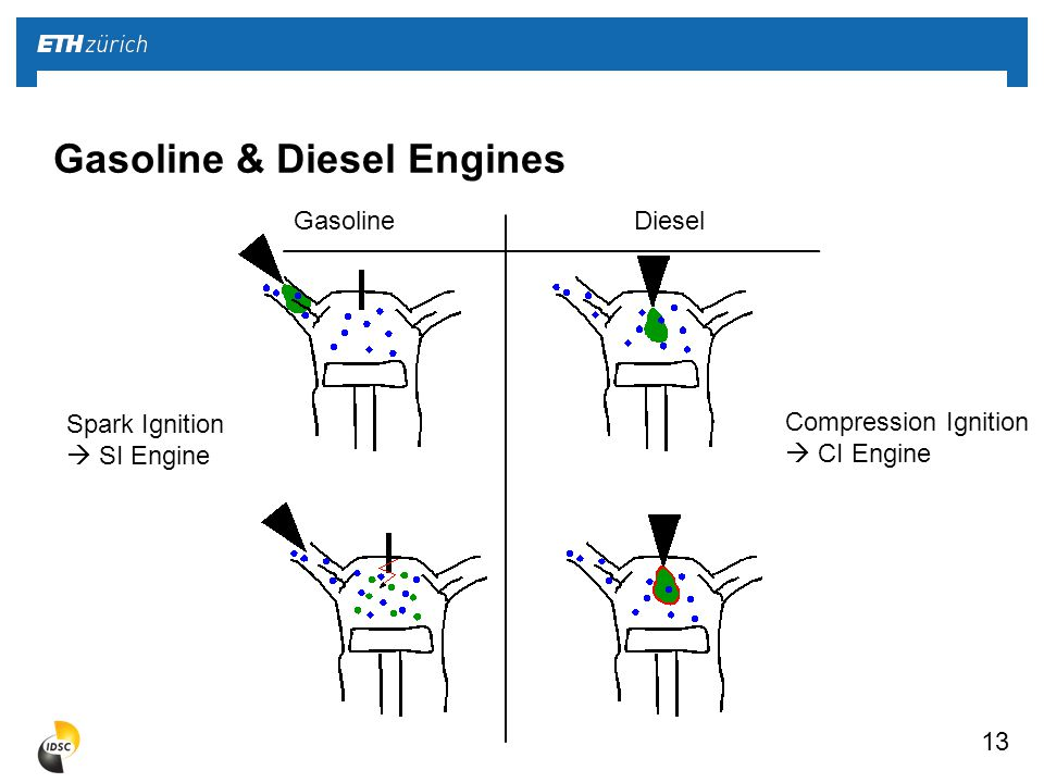 13 Gasoline & Diesel Engines Compression Ignition  CI Engine Spark Ignition  SI Engine Gasoline Diesel