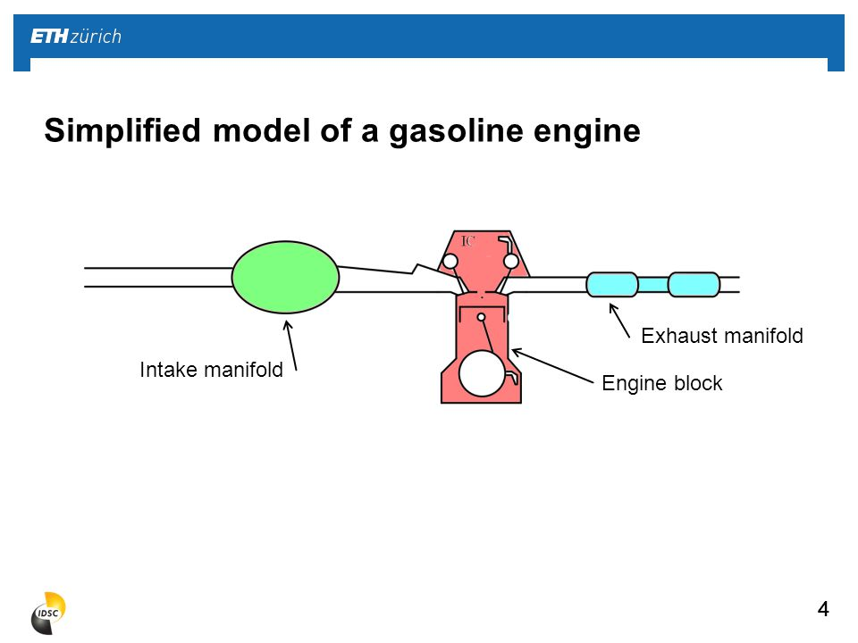4 Simplified model of a gasoline engine 44 Intake manifold Engine block Exhaust manifold