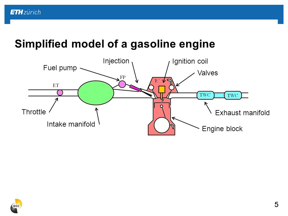 5 Simplified model of a gasoline engine 55 Throttle Intake manifold Engine block Exhaust manifold Ignition coil Fuel pump Injection Valves