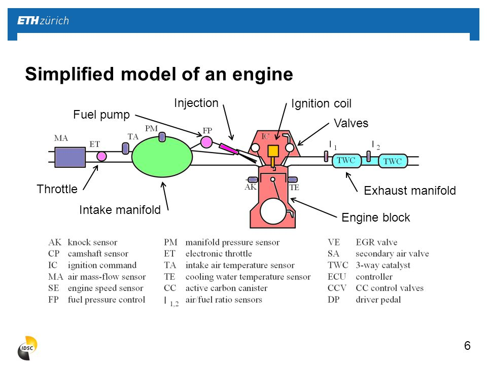 7 Simplified model of a gasoline engine