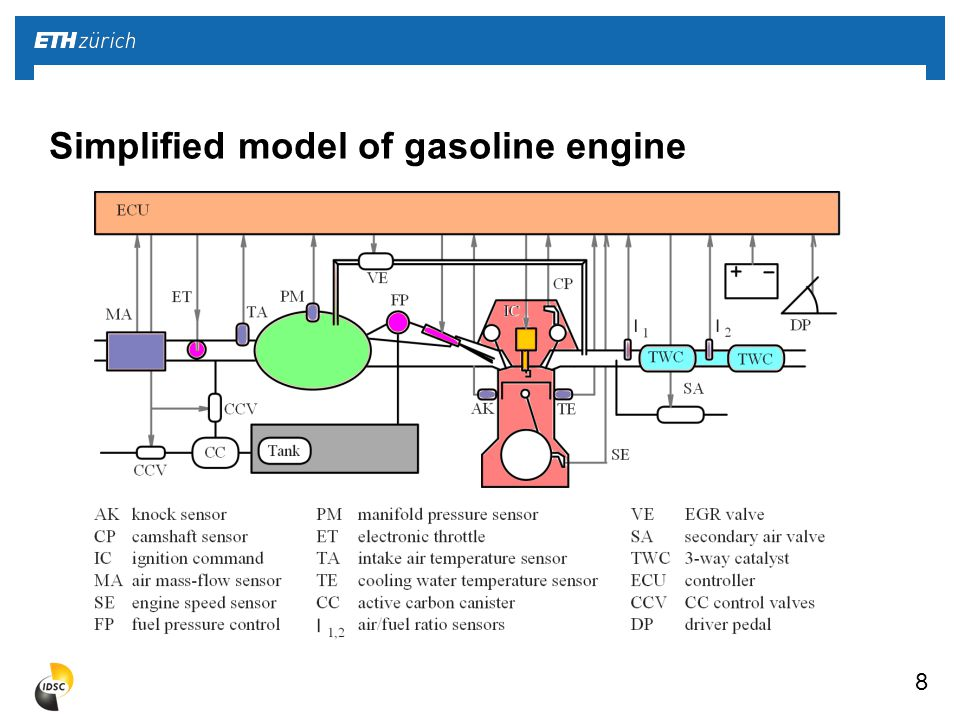 8 Simplified model of gasoline engine