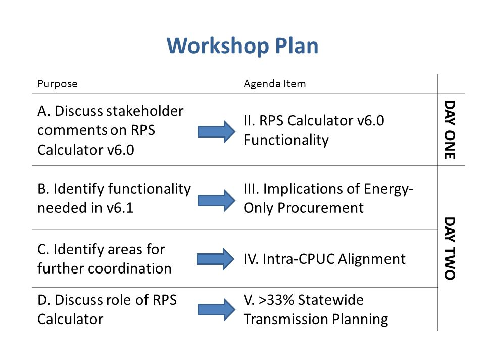 Workshop Plan PurposeAgenda Item A. Discuss stakeholder comments on RPS Calculator v6.0 II.