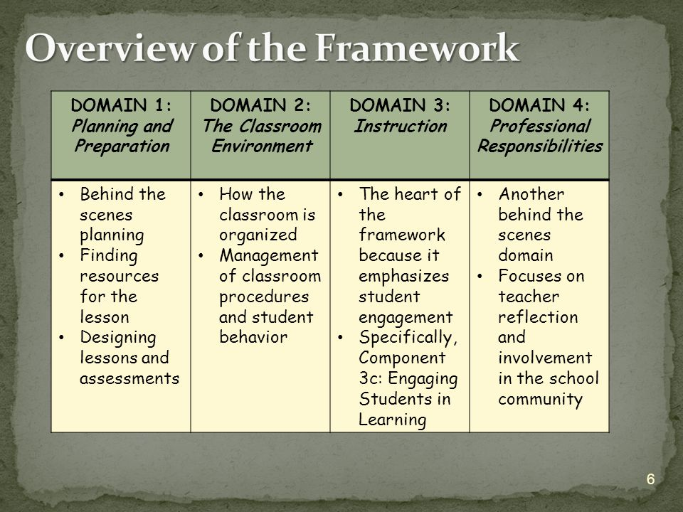 DOMAIN 1: Planning and Preparation DOMAIN 2: The Classroom Environment DOMAIN 3: Instruction DOMAIN 4: Professional Responsibilities Behind the scenes planning Finding resources for the lesson Designing lessons and assessments How the classroom is organized Management of classroom procedures and student behavior The heart of the framework because it emphasizes student engagement Specifically, Component 3c: Engaging Students in Learning Another behind the scenes domain Focuses on teacher reflection and involvement in the school community 6