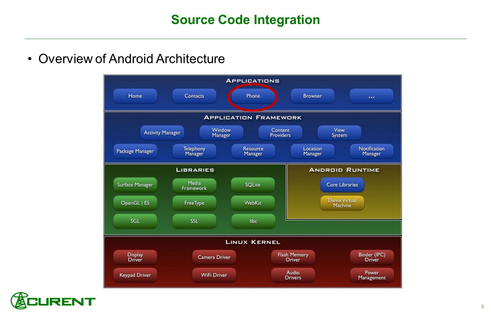 Source Code Integration Overview of Android Architecture 8