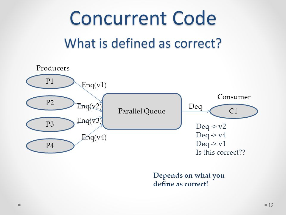 Concurrent Code What is defined as correct.