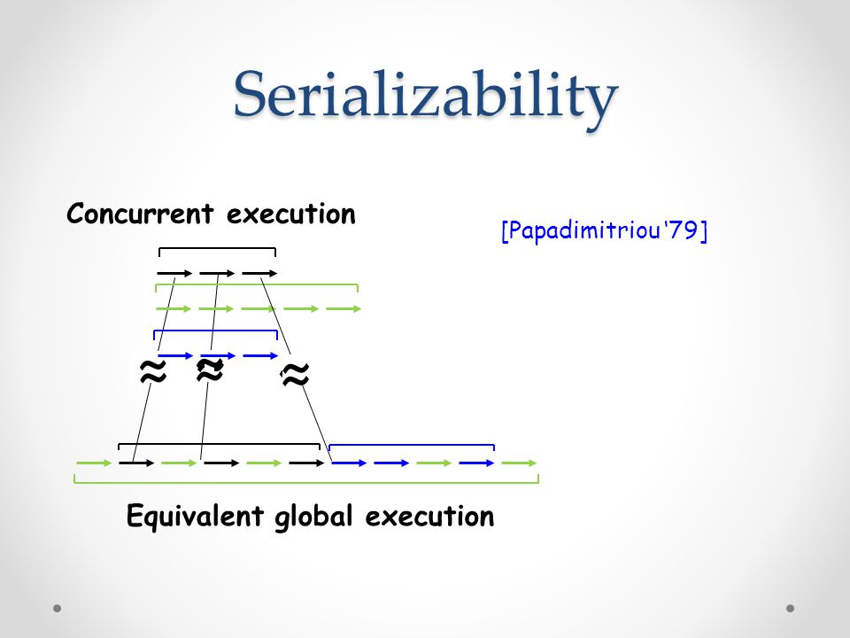 ~ ~ ~ ~ ~ ~ Serializability Equivalent global execution Concurrent execution ~ ~ ~ [Papadimitriou '79]