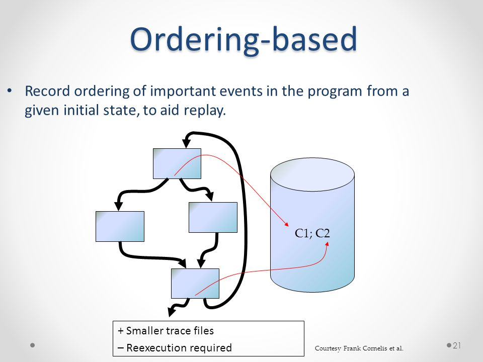 Ordering-based 21 Record ordering of important events in the program from a given initial state, to aid replay.