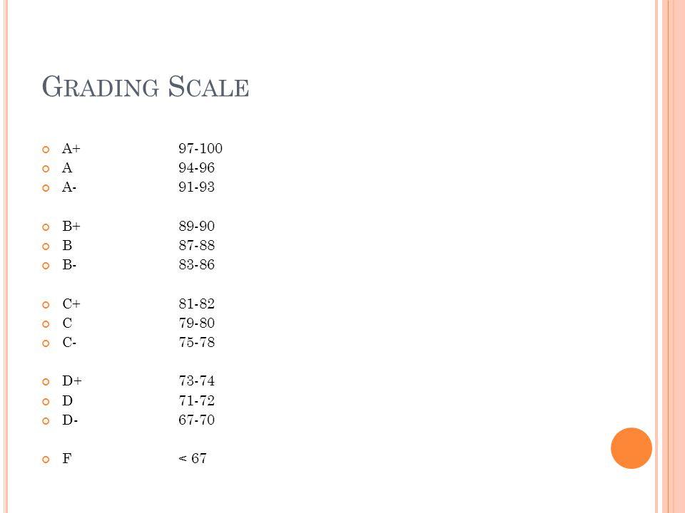 G RADING S CALE A+ 97-100 A94-96 A-91-93 B+89-90 B 87-88 B-83-86 C+81-82 C79-80 C-75-78 D+73-74 D71-72 D-67-70 F< 67