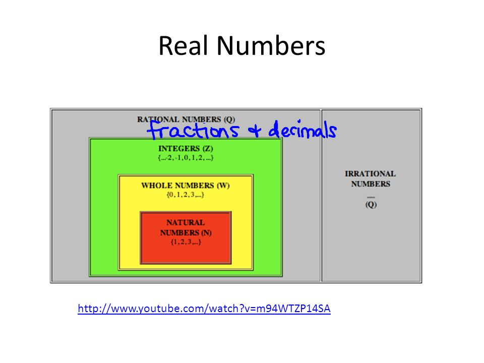 Real Numbers http://www.youtube.com/watch?v=m94WTZP14SA