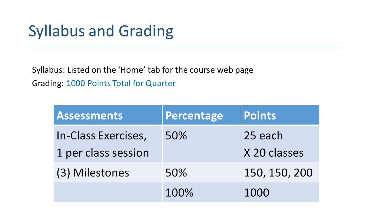 Syllabus and Grading Syllabus: Listed on the 'Home' tab for the course web page Grading: 1000 Points Total for Quarter AssessmentsPercentagePoints In-Class Exercises, 1 per class session 50% 25 each X 20 classes (3) Milestones50%150, 150, 200 100%1000