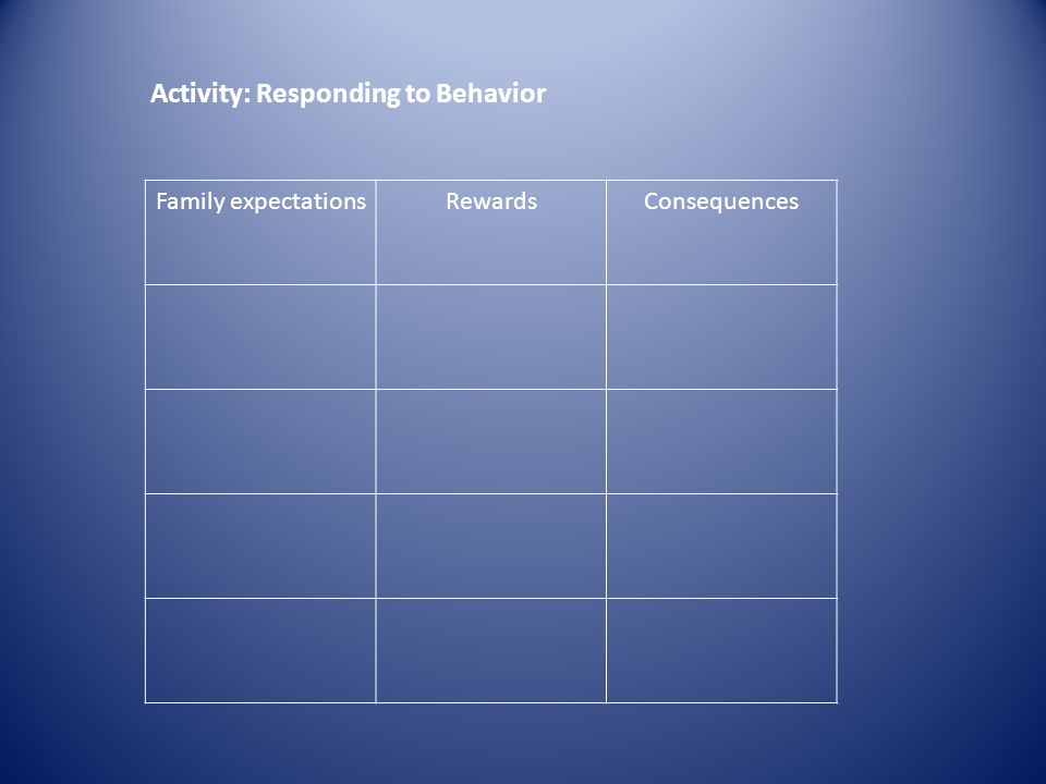 Activity: Responding to Behavior Family expectationsRewardsConsequences