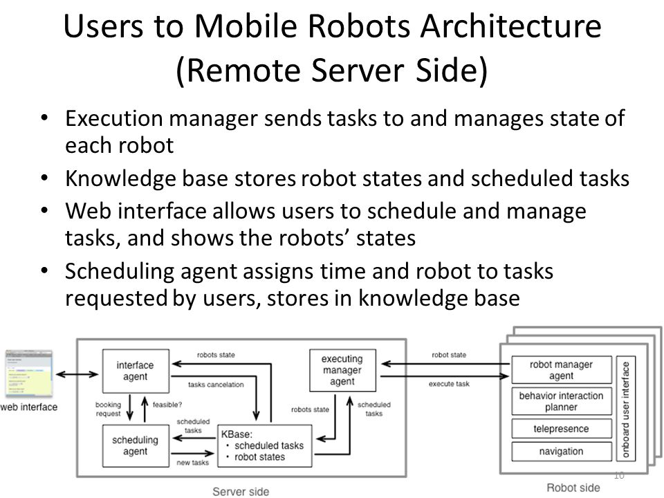 Users to Mobile Robots Architecture (Remote Server Side) Execution manager sends tasks to and manages state of each robot Knowledge base stores robot states and scheduled tasks Web interface allows users to schedule and manage tasks, and shows the robots' states Scheduling agent assigns time and robot to tasks requested by users, stores in knowledge base 10