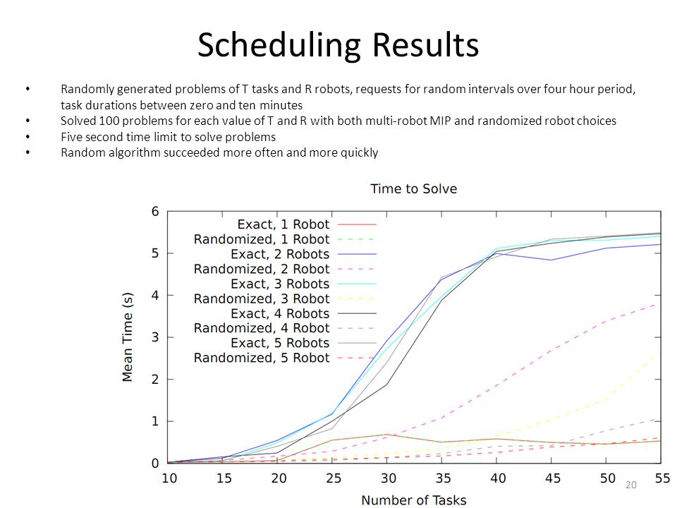 Scheduling Results Randomly generated problems of T tasks and R robots, requests for random intervals over four hour period, task durations between zero and ten minutes Solved 100 problems for each value of T and R with both multi-robot MIP and randomized robot choices Five second time limit to solve problems Random algorithm succeeded more often and more quickly 20
