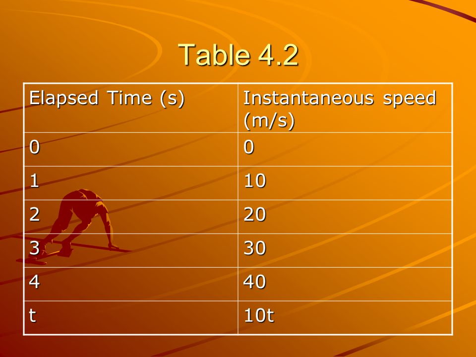 Table 4.2 Elapsed Time (s) Instantaneous speed (m/s) 00 110 220 330 440 t10t
