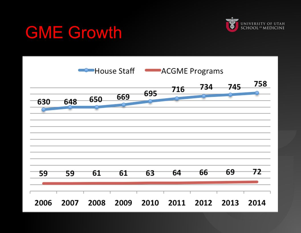 GME GrowthGME Growth