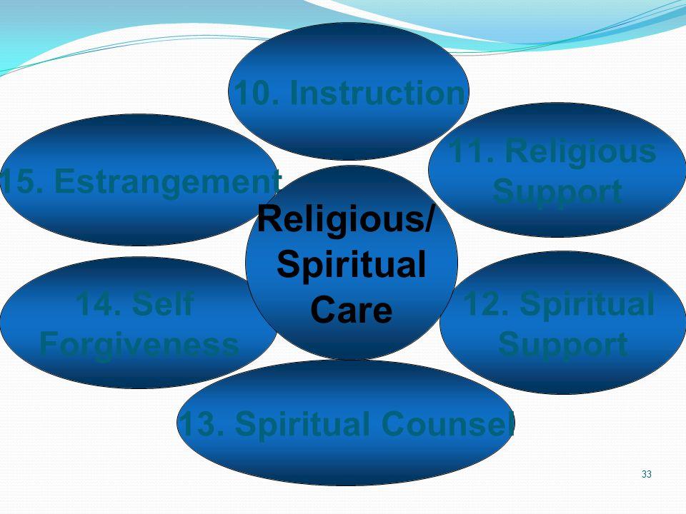 33 Religious/ Spiritual Care 10. Instruction 11. Religious Support 12.