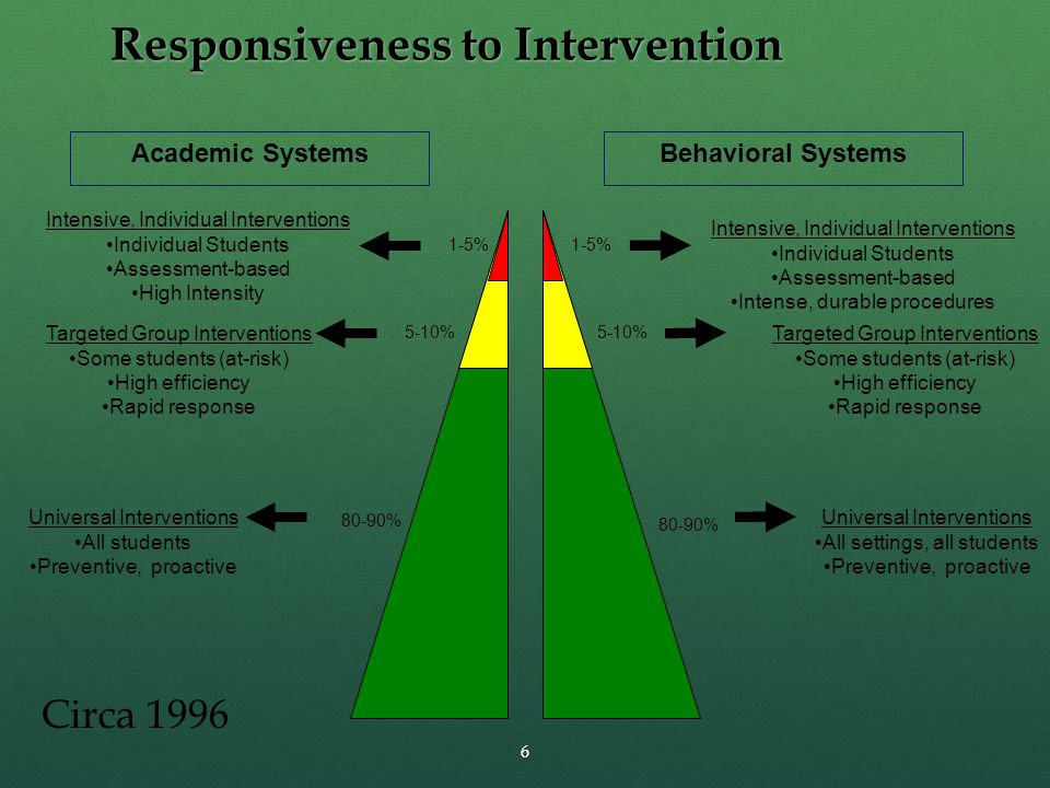 1-5% 5-10% 80-90% Intensive, Individual Interventions Individual Students Assessment-based High Intensity Intensive, Individual Interventions Individual Students Assessment-based Intense, durable procedures Targeted Group Interventions Some students (at-risk) High efficiency Rapid response Targeted Group Interventions Some students (at-risk) High efficiency Rapid response Universal Interventions All students Preventive, proactive Universal Interventions All settings, all students Preventive, proactive 6 Responsiveness to Intervention Academic SystemsBehavioral Systems Circa 1996
