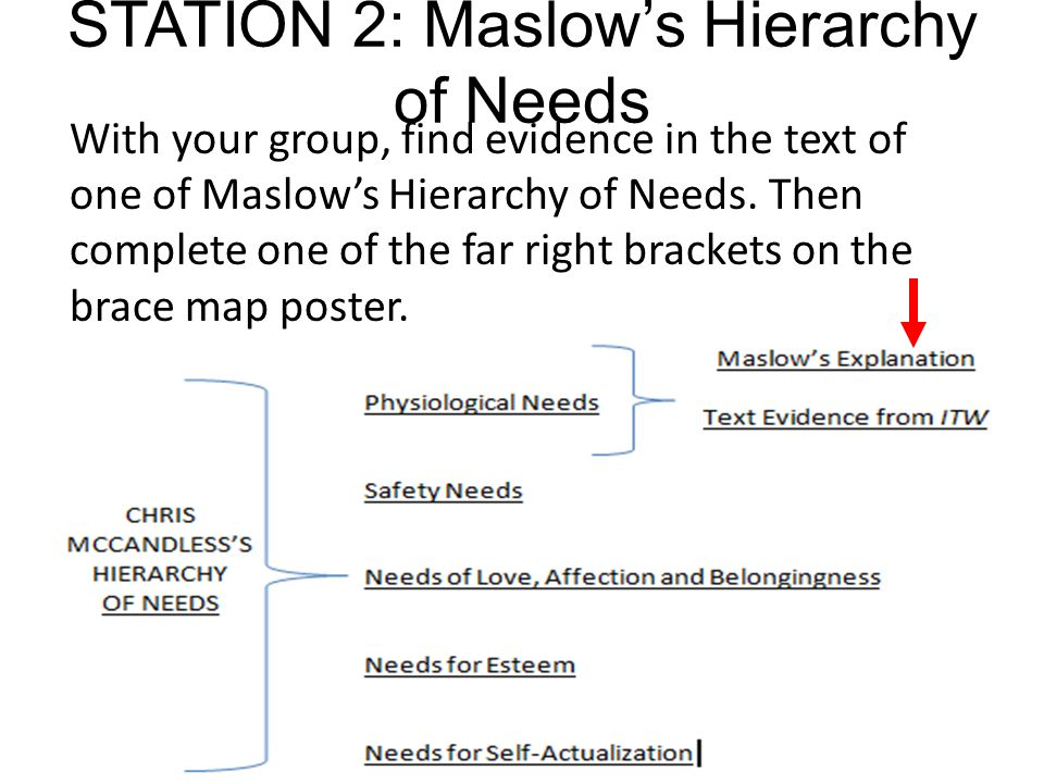 STATION 2: Maslow's Hierarchy of Needs