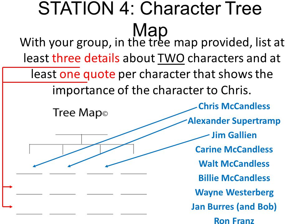 STATION 4: Character Tree Map With your group, in the tree map provided, list at least three details about TWO characters and at least one quote per c