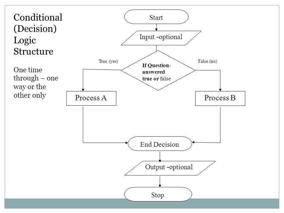 Start Input -optional Process A Output -optional Process B Stop If Question- answered true or false True (yes)False (no) Conditional (Decision) Logic