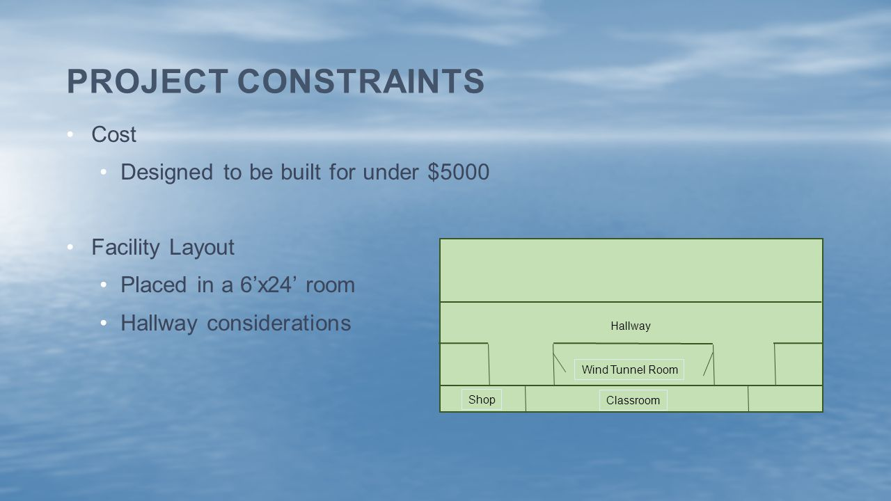 Cost Designed to be built for under $5000 Facility Layout Placed in a 6'x24' room Hallway considerations PROJECT CONSTRAINTS Hallway Wind Tunnel Room Classroom Shop