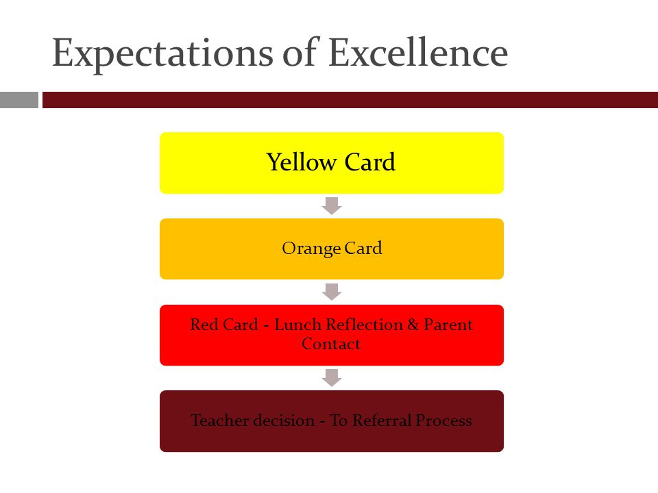 Expectations of Excellence Yellow Card Orange Card Red Card - Lunch Reflection & Parent Contact Teacher decision - To Referral Process