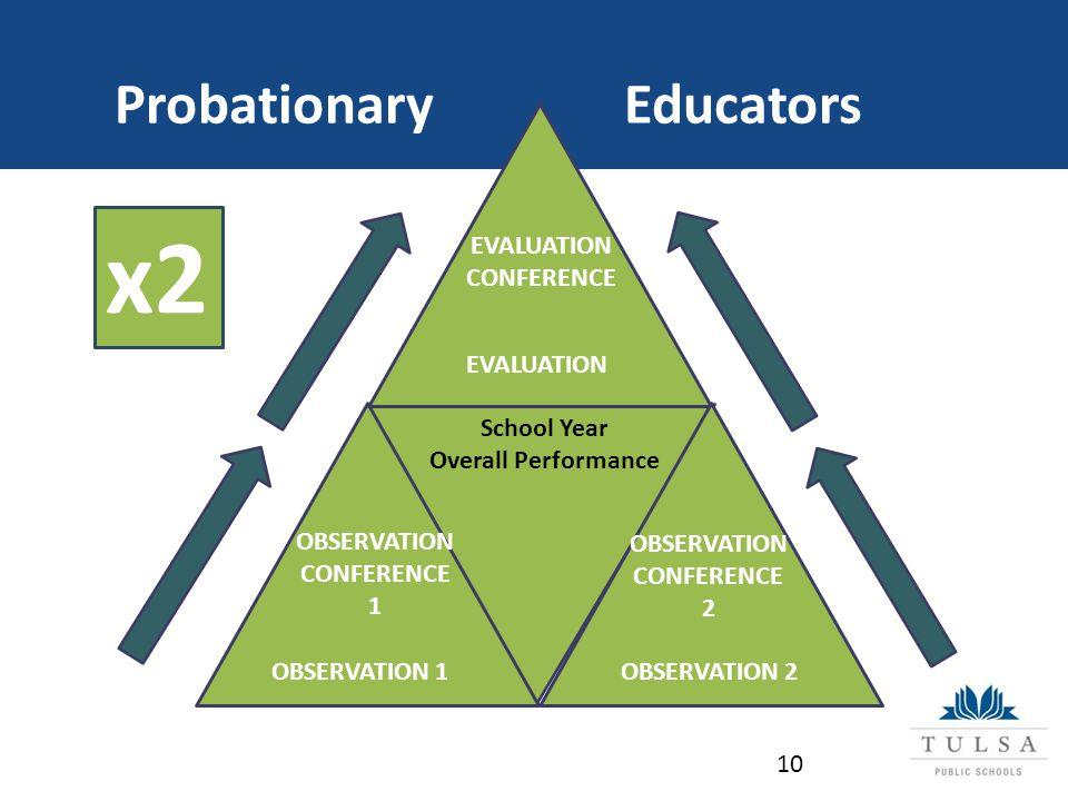 Probationary Educators OBSERVATION 1OBSERVATION 2 OBSERVATION CONFERENCE 2 OBSERVATION CONFERENCE 1 EVALUATION EVALUATION CONFERENCE School Year Overall Performance 10 x2