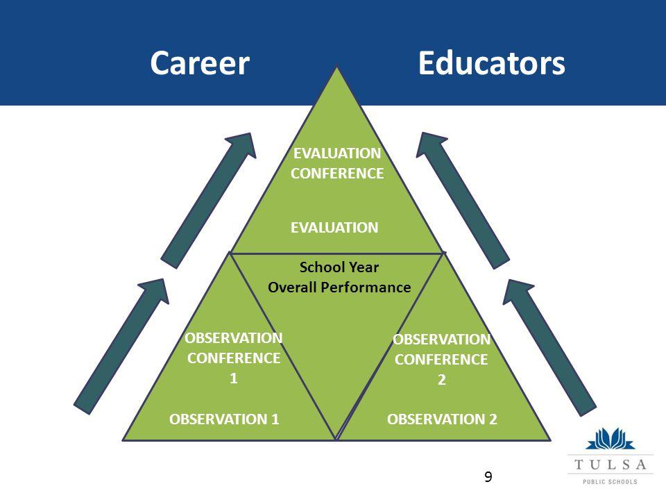 Career Educators OBSERVATION 1OBSERVATION 2 OBSERVATION CONFERENCE 2 OBSERVATION CONFERENCE 1 EVALUATION EVALUATION CONFERENCE School Year Overall Performance 9