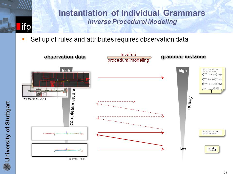 University of Stuttgart ifp high low Instantiation of Individual Grammars Inverse Procedural Modeling  Set up of rules and attributes requires observation data 25 observation data grammar instance quality completeness, accuracy high low  1,  2,  3,  4,  5, d1, d2, d3, d4, d5  1,  2 d1, d2, d3  1,  2,  3,  4,  5, d1, d2, d3, d4, d5 Inverse procedural modeling © Peter et al., 2011 © Peter, 2013