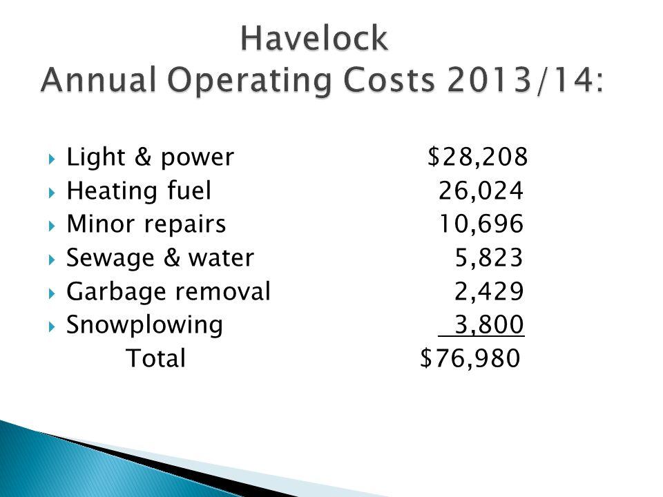  Light & power $28,208  Heating fuel26,024  Minor repairs10,696  Sewage & water 5,823  Garbage removal 2,429  Snowplowing 3,800 Total $76,980