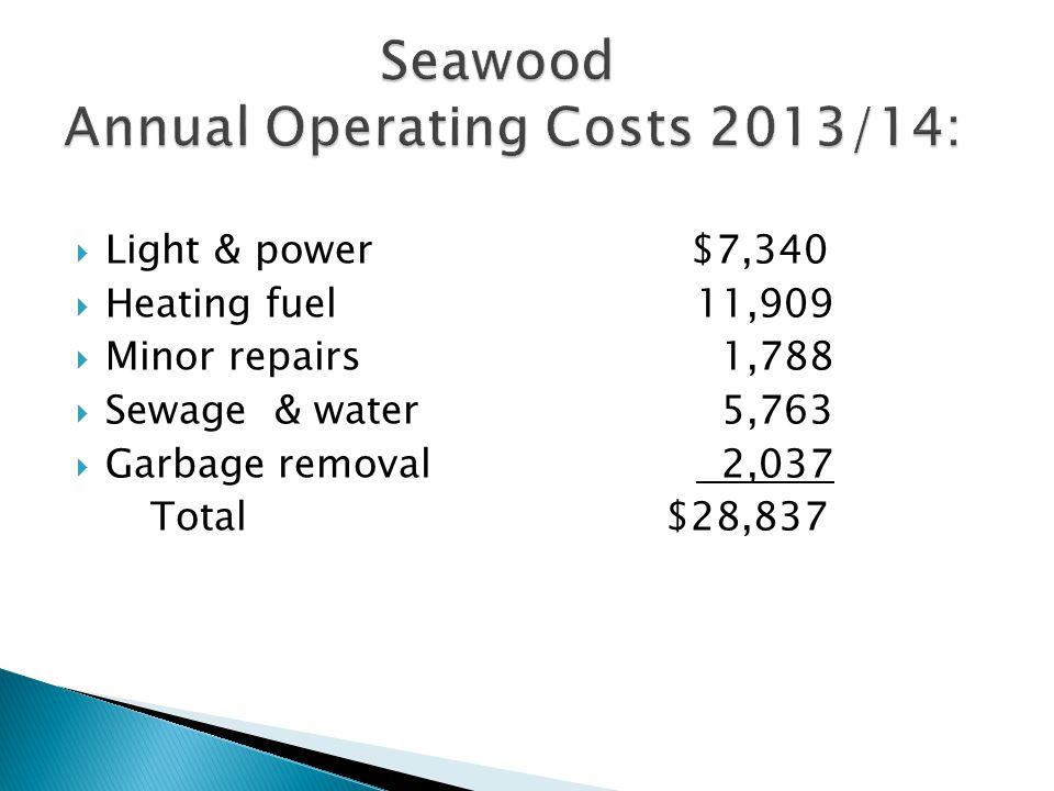  Light & power $7,340  Heating fuel11,909  Minor repairs 1,788  Sewage& water 5,763  Garbage removal 2,037 Total $28,837