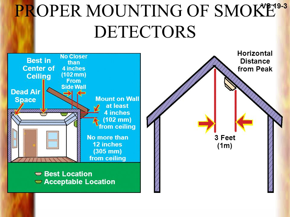 PROPER MOUNTING OF SMOKE DETECTORS VS 19-3 3 Feet (1m) Horizontal Distance from Peak Mount on Wall at least 4 inches (102 mm) from ceiling No Closer than 4 inches (102 mm) From Side Wall Best in Center of Ceiling Dead Air Space No more than 12 inches (305 mm) from ceiling Best Location Acceptable Location