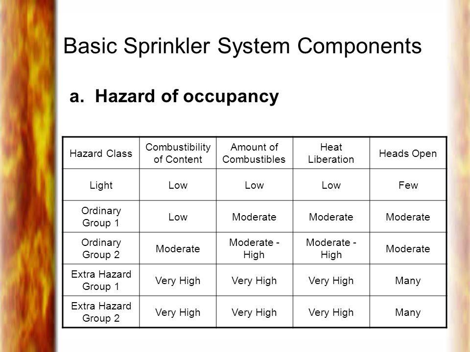 Basic Sprinkler System Components a.