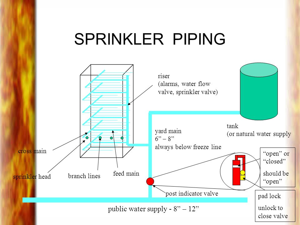 SPRINKLER PIPING tank (or natural water supply public water supply - 8 – 12 yard main 6 – 8 always below freeze line cross main branch lines feed main sprinkler head post indicator valve open or closed should be open pad lock unlock to close valve riser (alarms, water flow valve, sprinkler valve)