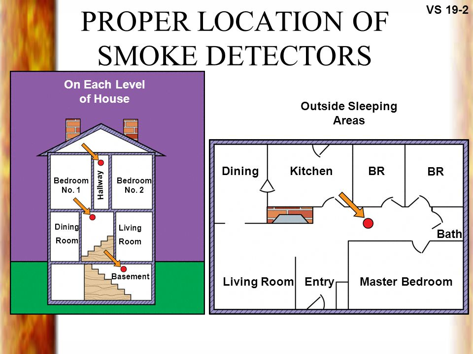 PROPER LOCATION OF SMOKE DETECTORS VS 19-2 Outside Sleeping Areas On Each Level of House DiningKitchen EntryLiving Room Bath BR Master Bedroom Dining Room Living Room Basement Bedroom No.