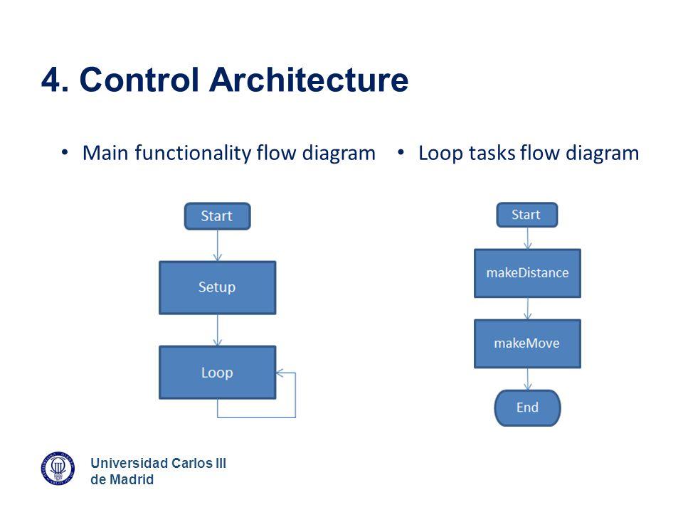 Universidad Carlos III de Madrid 4. Control Architecture Main functionality flow diagram Loop tasks flow diagram