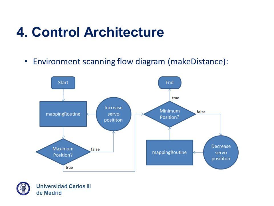 Universidad Carlos III de Madrid 4. Control Architecture Environment scanning flow diagram (makeDistance):