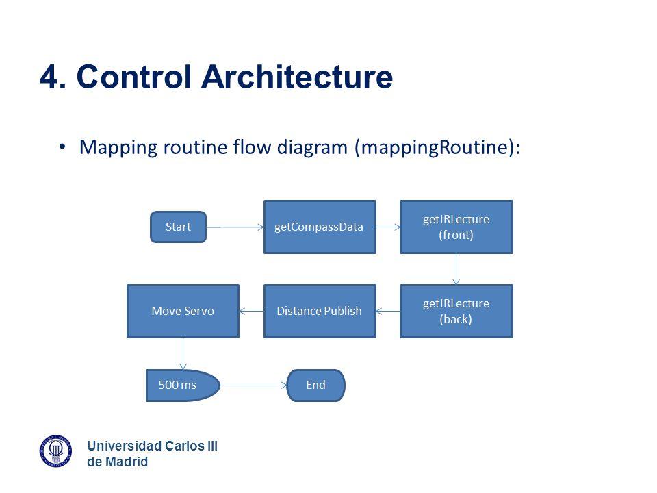 Universidad Carlos III de Madrid 4. Control Architecture Mapping routine flow diagram (mappingRoutine):