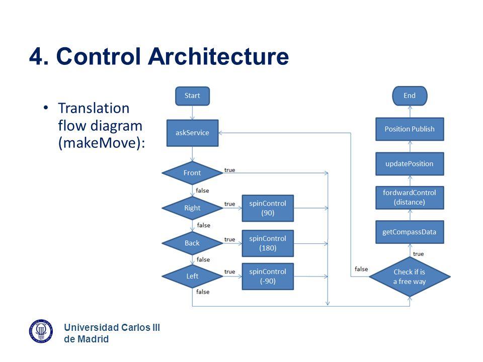 Universidad Carlos III de Madrid 4. Control Architecture Translation flow diagram (makeMove):