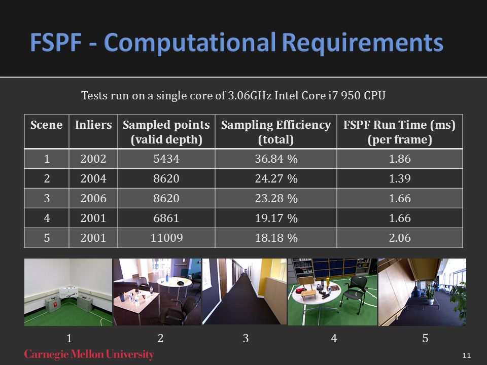 SceneInliersSampled points (valid depth) Sampling Efficiency (total) FSPF Run Time (ms) (per frame) 12002543436.84 %1.86 22004862024.27 %1.39 32006862023.28 %1.66 42001686119.17 %1.66 520011100918.18 %2.06 1234512345 Tests run on a single core of 3.06GHz Intel Core i7 950 CPU 11