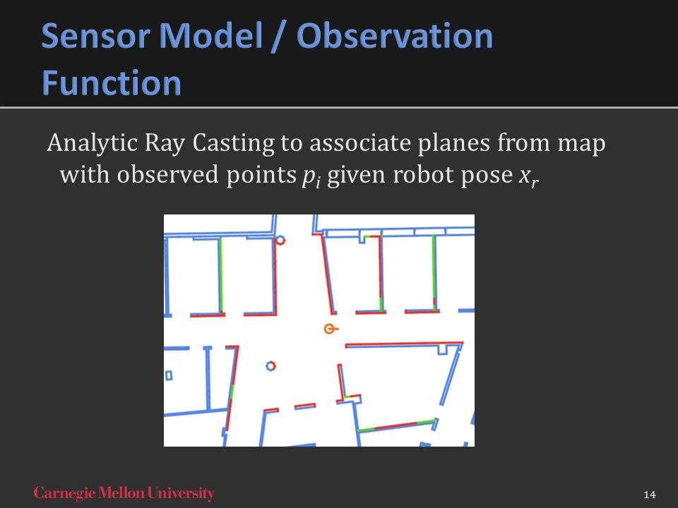 Analytic Ray Casting to associate planes from map with observed points p i given robot pose x r 14