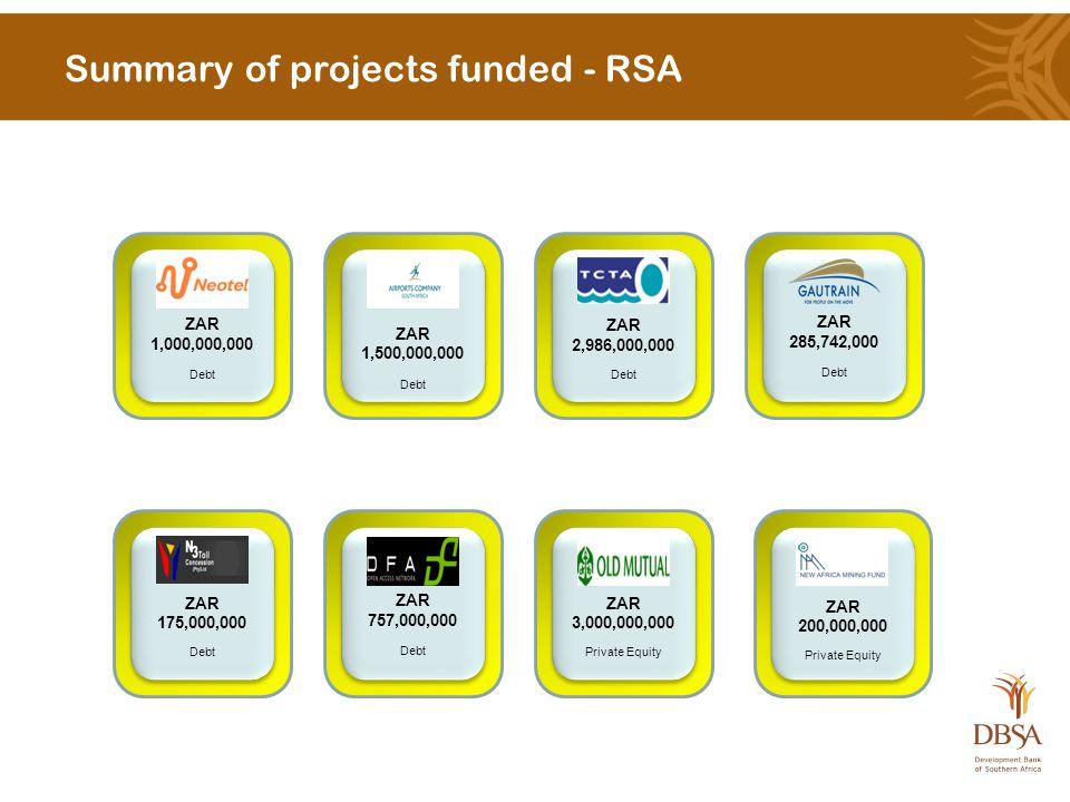 Summary of projects funded - RSA ZAR 1,000,000,000 Debt ZAR 1,000,000,000 Debt ZAR 1,500,000,000 Debt ZAR 1,500,000,000 Debt ZAR 2,986,000,000 Debt ZAR 2,986,000,000 Debt ZAR 285,742,000 Debt ZAR 285,742,000 Debt ZAR 175,000,000 Debt ZAR 175,000,000 Debt ZAR 757,000,000 Debt ZAR 757,000,000 Debt ZAR 3,000,000,000 Private Equity ZAR 3,000,000,000 Private Equity ZAR 200,000,000 Private Equity ZAR 200,000,000 Private Equity