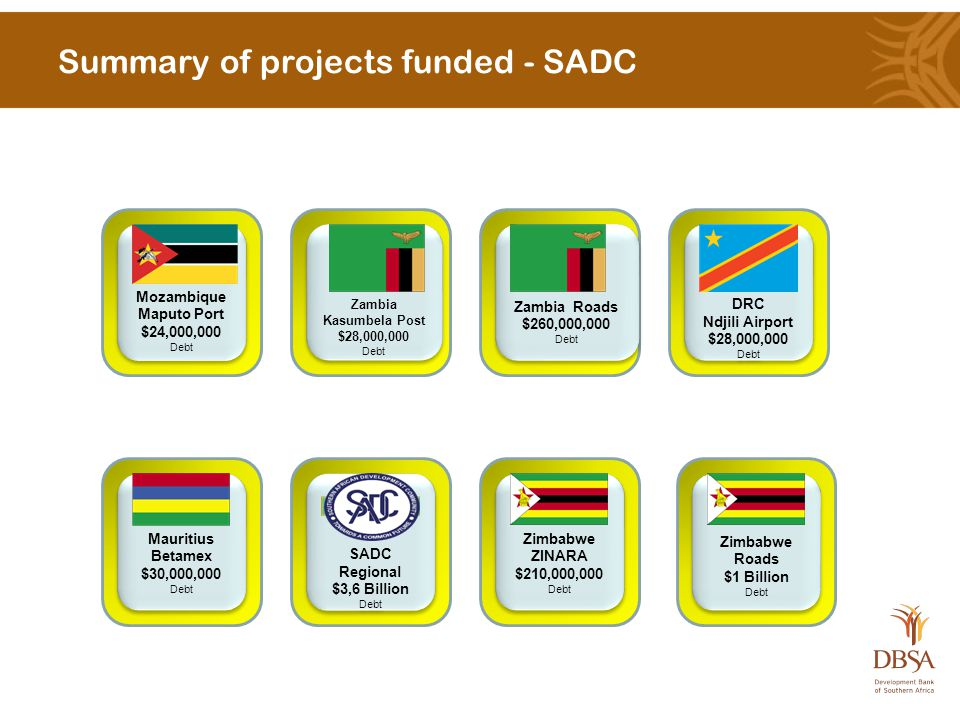 Summary of projects funded - SADC Mozambique Maputo Port $24,000,000 Debt Mozambique Maputo Port $24,000,000 Debt Zambia Kasumbela Post $28,000,000 Debt Zambia Kasumbela Post $28,000,000 Debt Zambia Roads $260,000,000 Debt Zambia Roads $260,000,000 Debt DRC Ndjili Airport $28,000,000 Debt DRC Ndjili Airport $28,000,000 Debt Mauritius Betamex $30,000,000 Debt Mauritius Betamex $30,000,000 Debt SADC Regional $3,6 Billion Debt SADC Regional $3,6 Billion Debt Zimbabwe ZINARA $210,000,000 Debt Zimbabwe ZINARA $210,000,000 Debt Zimbabwe Roads $1 Billion Debt Zimbabwe Roads $1 Billion Debt